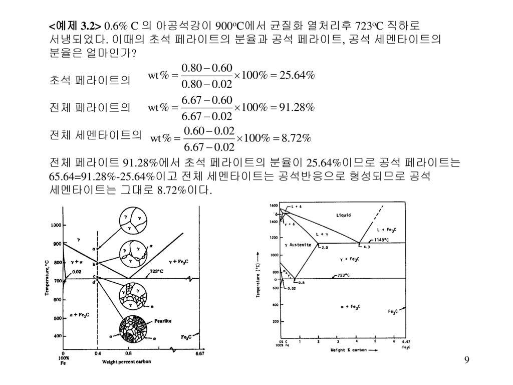 <예제 3. 2> 0. 6% C 의 아공석강이 900oC에서 균질화 열처리후 723oC 직하로 서냉되었다
