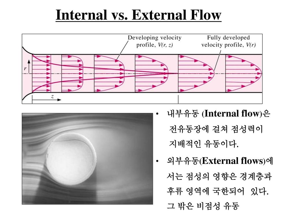 Internal vs. External Flow