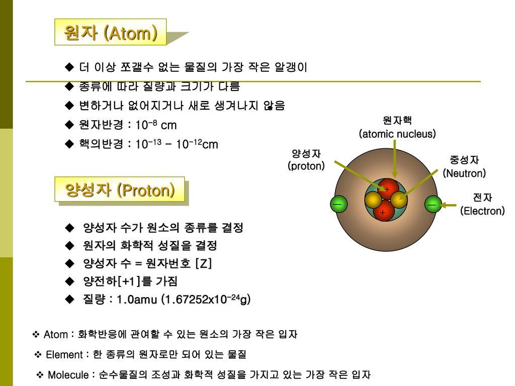 원자 (Atom) 양성자 (Proton) 더 이상 쪼갤수 없는 물질의 가장 작은 알갱이 종류에 따라 질량과 크기가 다름
