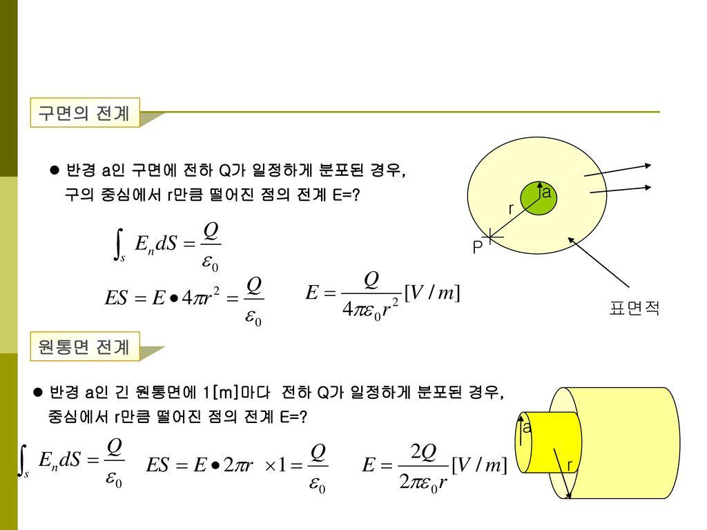 구면의 전계 a r P 표면적 원통면 전계 a r 반경 a인 구면에 전하 Q가 일정하게 분포된 경우,