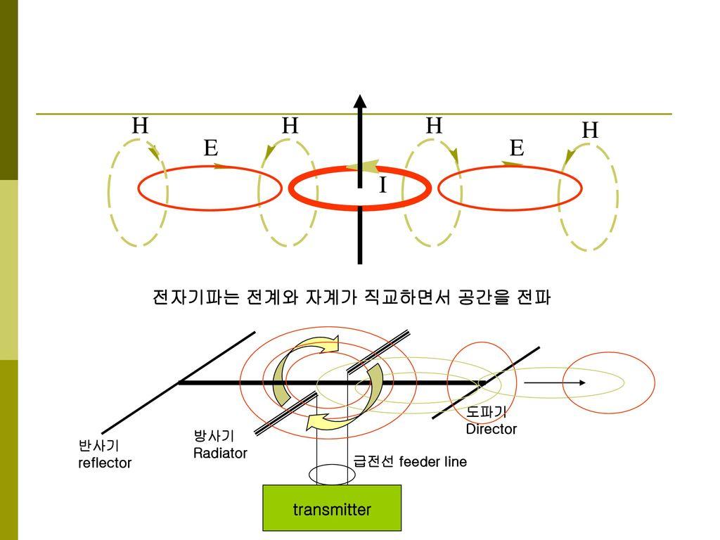 H E I 전자기파는 전계와 자계가 직교하면서 공간을 전파 transmitter 도파기 Director 방사기 반사기