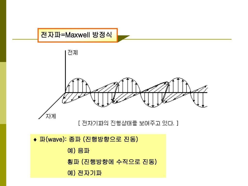 전자파=Maxwell 방정식  파(wave): 종파 (진행방향으로 진동) 예) 음파 횡파 (진행방향에 수직으로 진동)