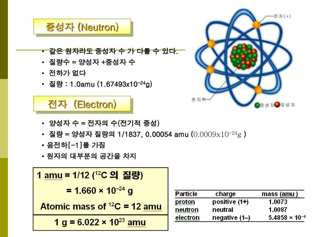 중성자 (Neutron) 전자 (Electron)