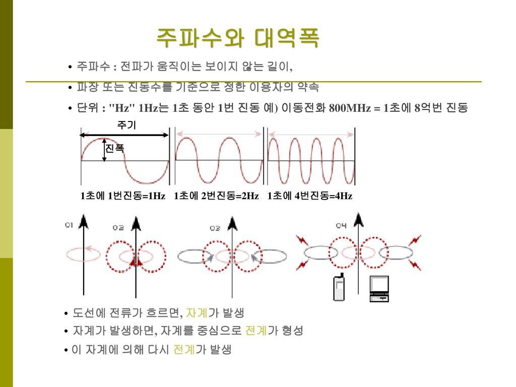 주파수와 대역폭 • 주파수 : 전파가 움직이는 보이지 않는 길이, • 파장 또는 진동수를 기준으로 정한 이용자의 약속