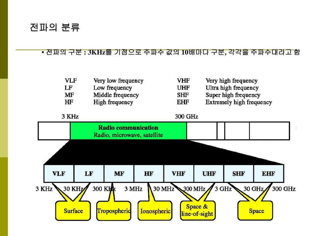 전파의 분류 • 전파의 구분 : 3KHz를 기점으로 주파수 값의 10배마다 구분, 각각을 주파수대라고 함