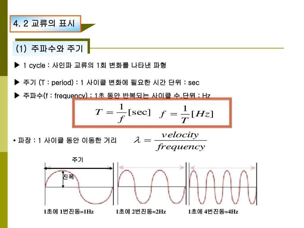 4. 2 교류의 표시 주파수와 주기 ▶ 1 cycle : 사인파 교류의 1회 변화를 나타낸 파형