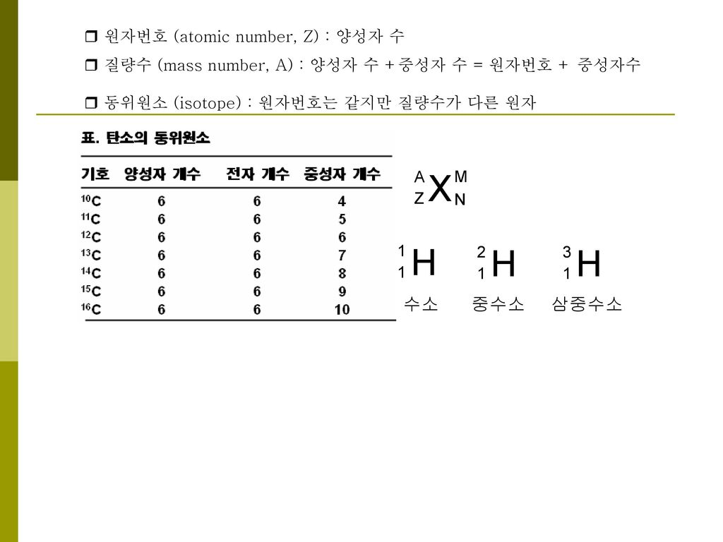 X H H H 수소 중수소 삼중수소  원자번호 (atomic number, Z) : 양성자 수