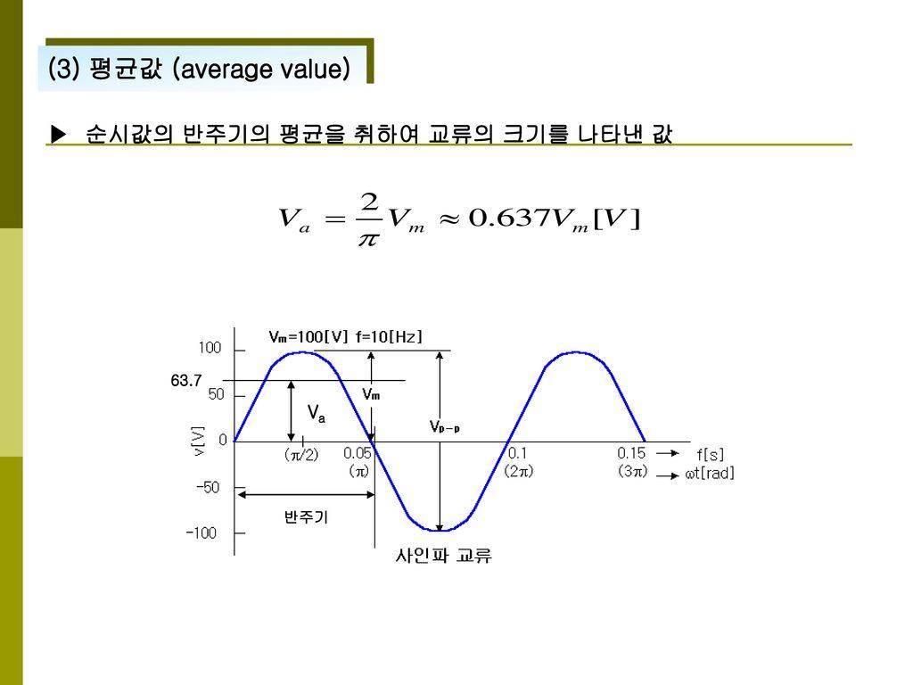 (3) 평균값 (average value) ▶ 순시값의 반주기의 평균을 취하여 교류의 크기를 나타낸 값 63.7 Va 반주기
