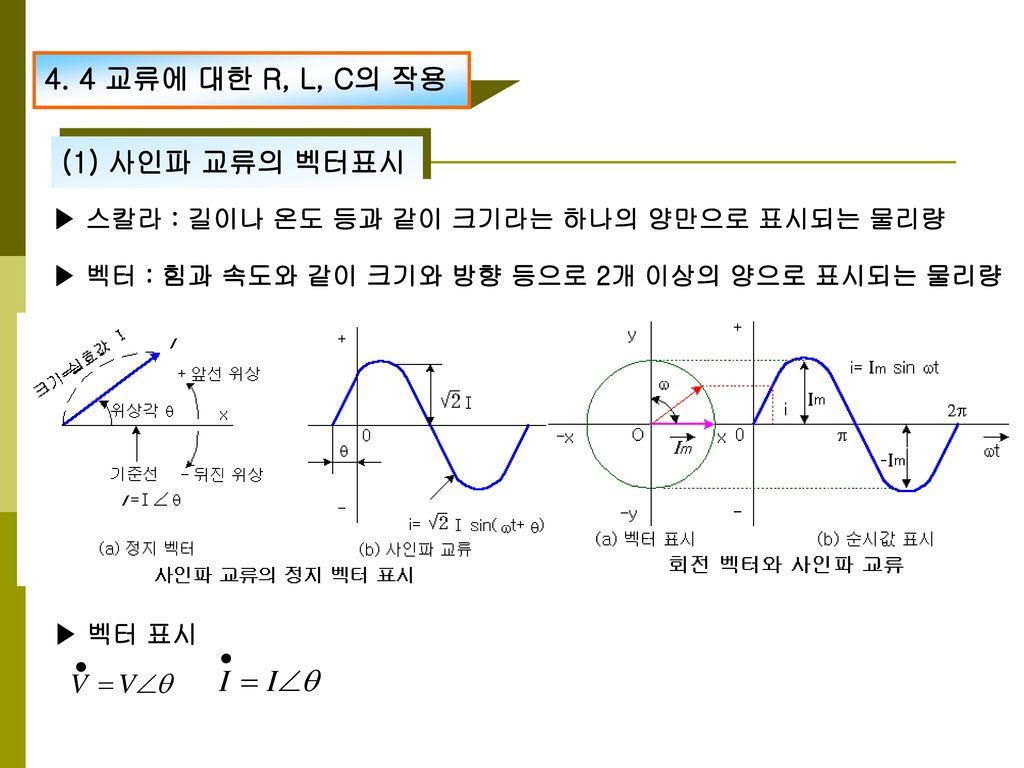 4. 4 교류에 대한 R, L, C의 작용 (1) 사인파 교류의 벡터표시