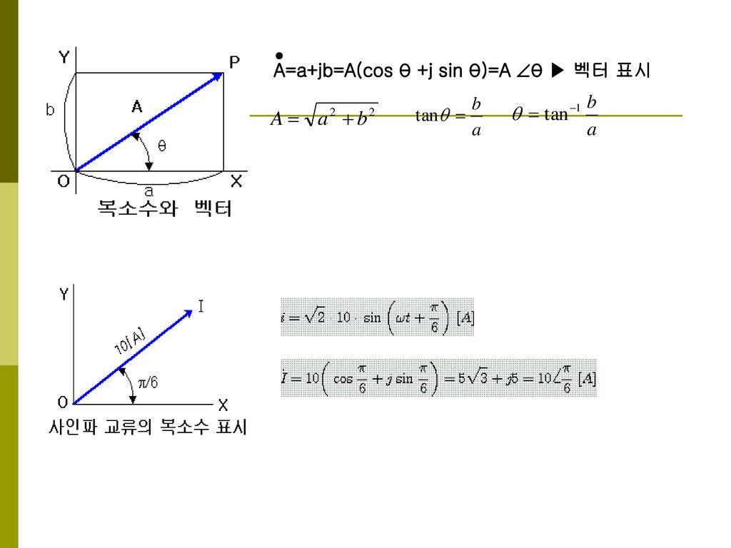 A=a+jb=A(cos θ +j sin θ)=A θ ▶ 벡터 표시