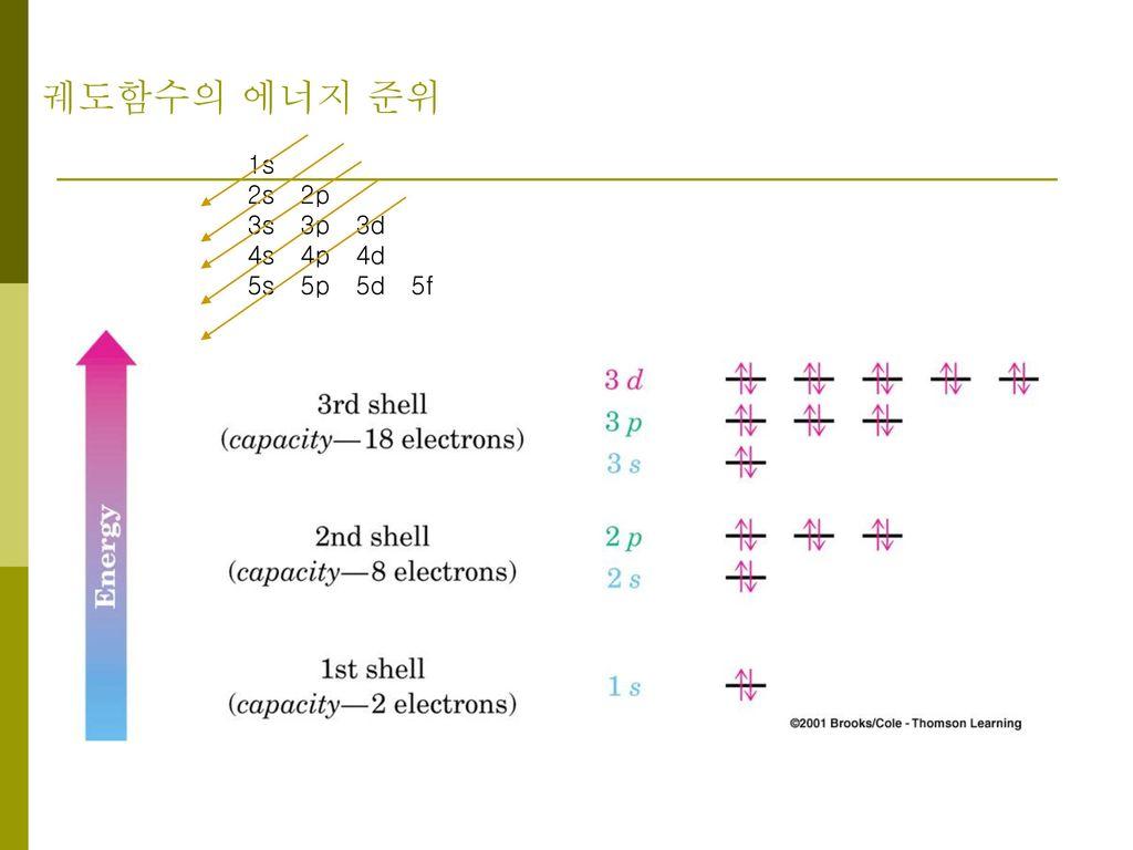 궤도함수의 에너지 준위 1s 2s 2p 3s 3p 3d 4s 4p 4d 5s 5p 5d 5f