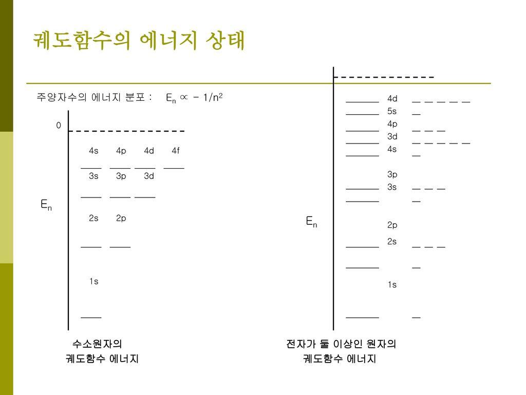 궤도함수의 에너지 상태 En En 주양자수의 에너지 분포 : En ∝ - 1/n2 수소원자의 전자가 둘 이상인 원자의