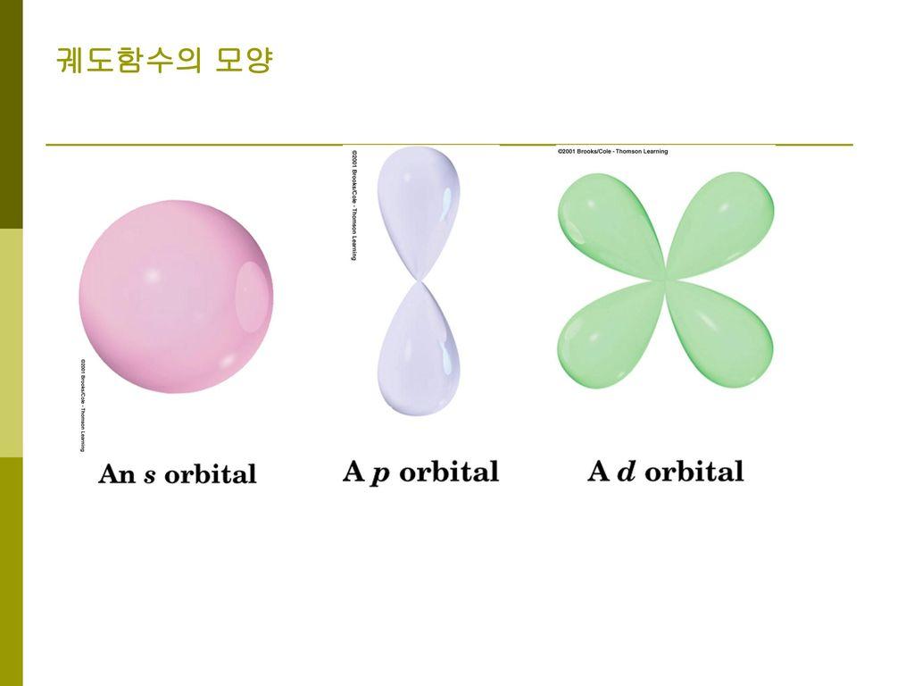궤도함수의 모양