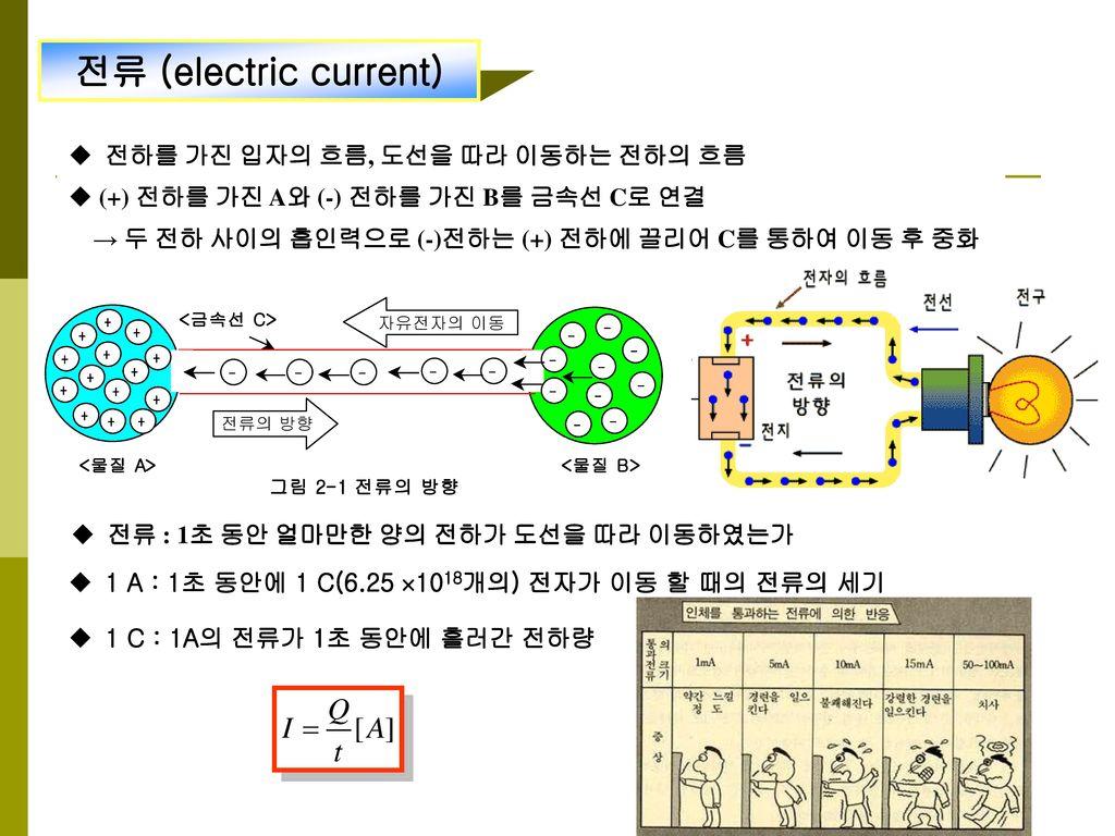 전류 (electric current) 전하를 가진 입자의 흐름, 도선을 따라 이동하는 전하의 흐름