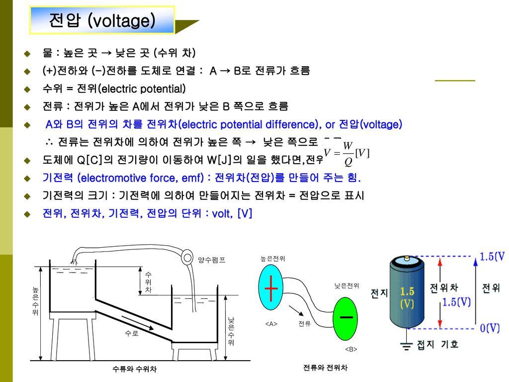 전압 (voltage) 물 : 높은 곳 → 낮은 곳 (수위 차)