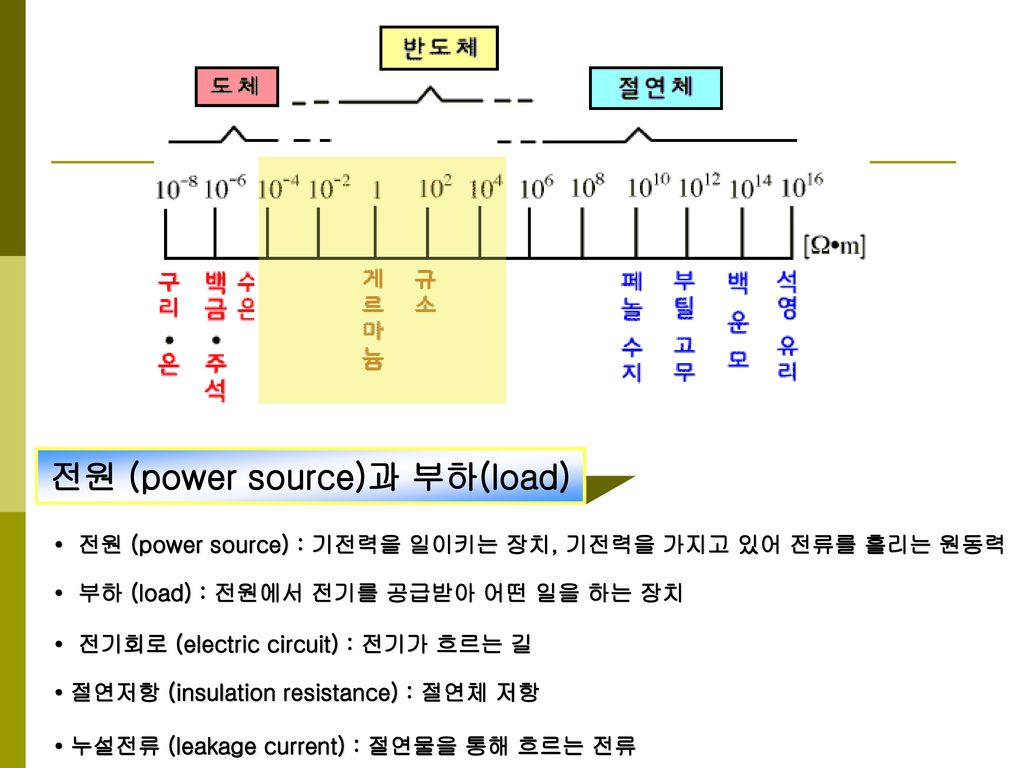 전원 (power source)과 부하(load)