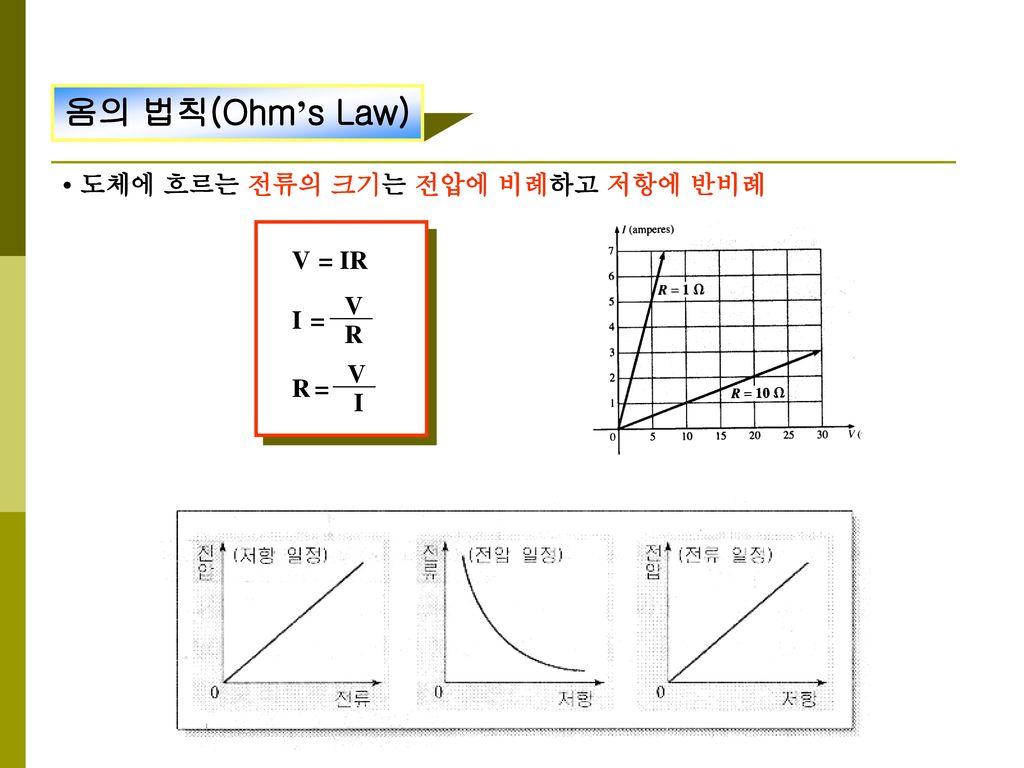 옴의 법칙(Ohm's Law) • 도체에 흐르는 전류의 크기는 전압에 비례하고 저항에 반비례 V = IR V I = R V