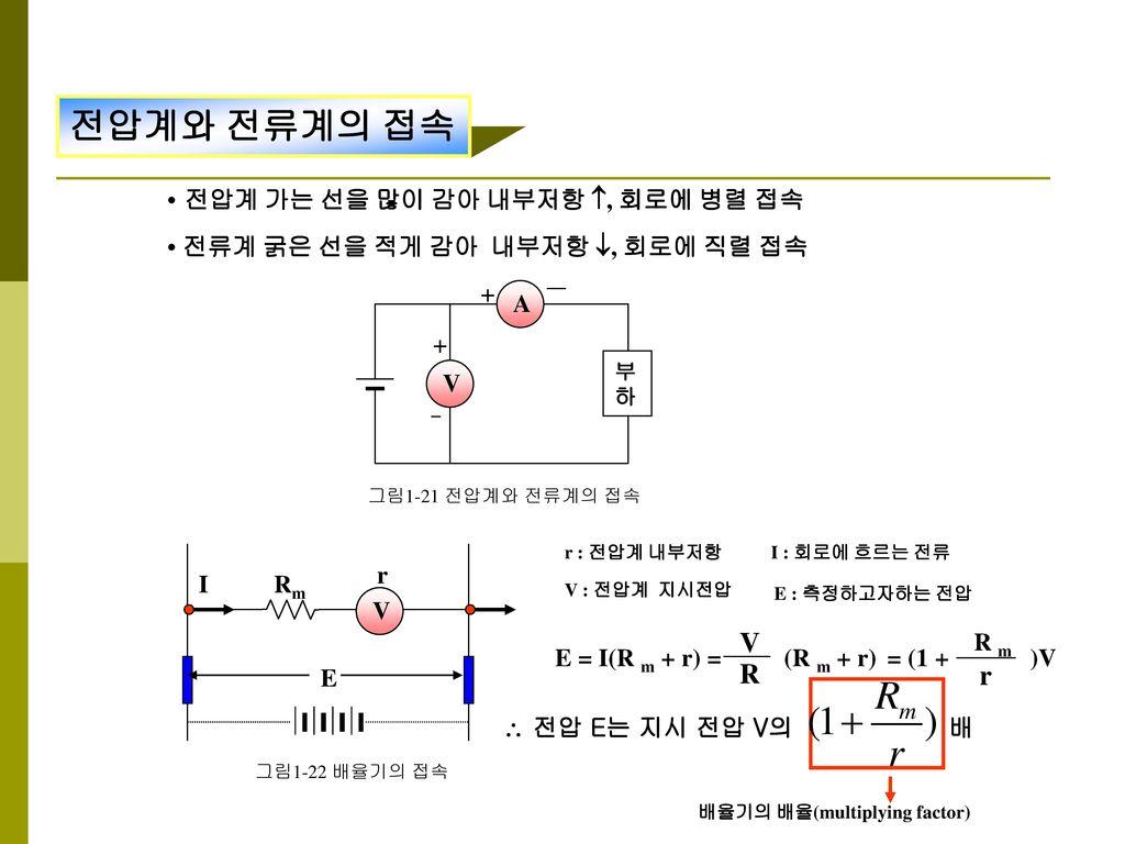 전압계와 전류계의 접속 V R r • 전압계 가는 선을 많이 감아 내부저항 , 회로에 병렬 접속