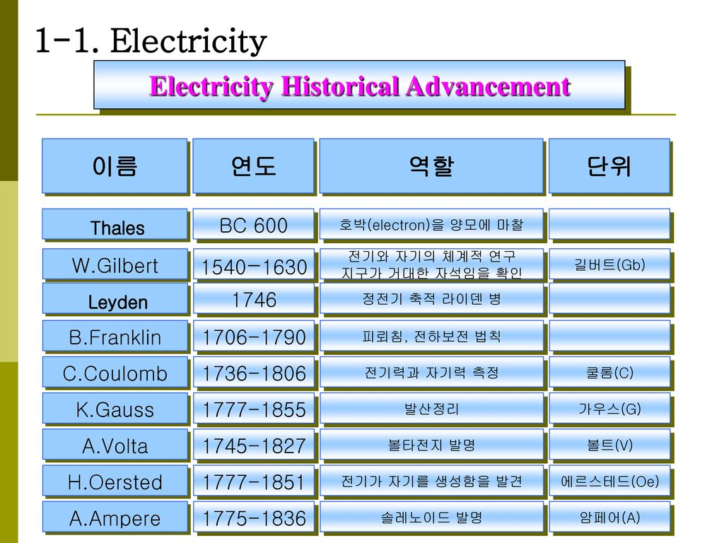 Electricity Historical Advancement
