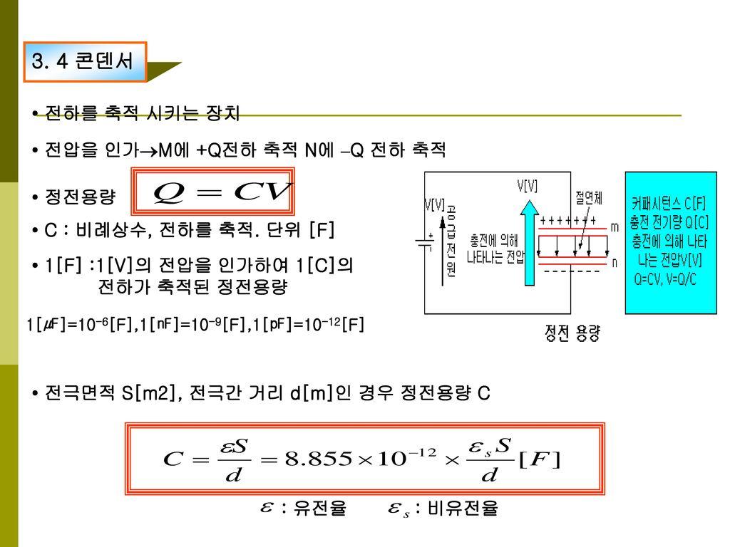 3. 4 콘덴서 • 전하를 축적 시키는 장치 • 전압을 인가M에 +Q전하 축적 N에 –Q 전하 축적 • 정전용량