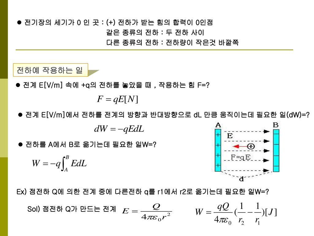 전하예 작용하는 일 전기장의 세기가 0 인 곳 : (+) 전하가 받는 힘의 합력이 0인점 같은 종류의 전하 : 두 전하 사이