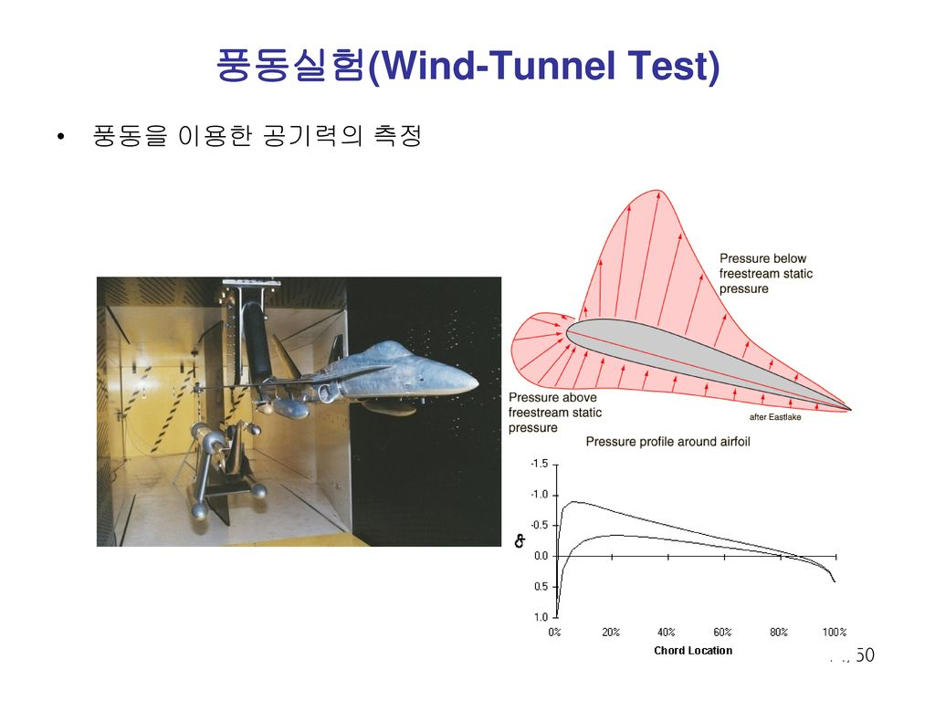 풍동실험(Wind-Tunnel Test)