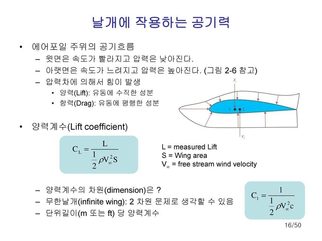 날개에 작용하는 공기력 에어포일 주위의 공기흐름 양력계수(Lift coefficient)