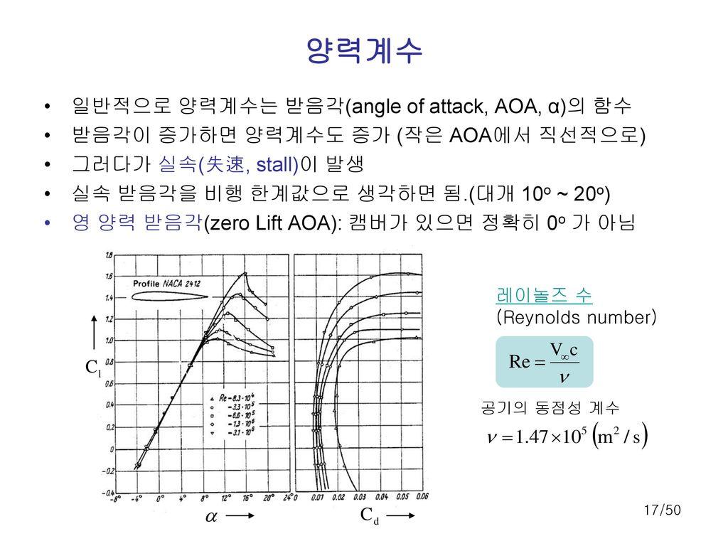 양력계수 일반적으로 양력계수는 받음각(angle of attack, AOA, α)의 함수