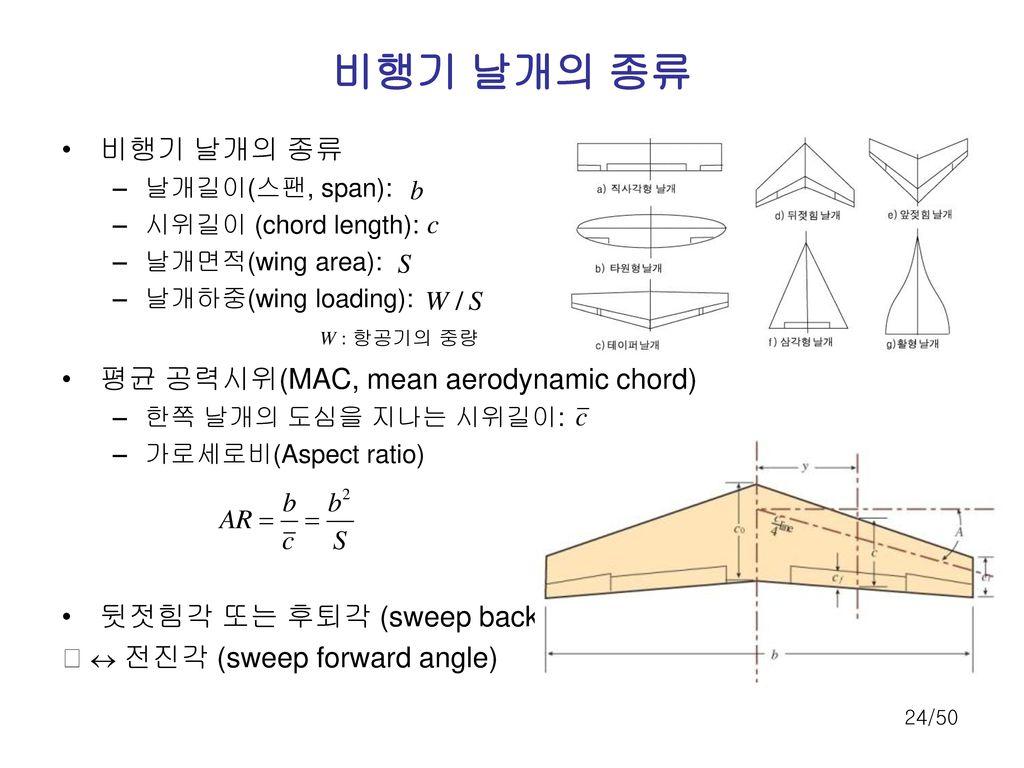 비행기 날개의 종류 비행기 날개의 종류 평균 공력시위(MAC, mean aerodynamic chord)