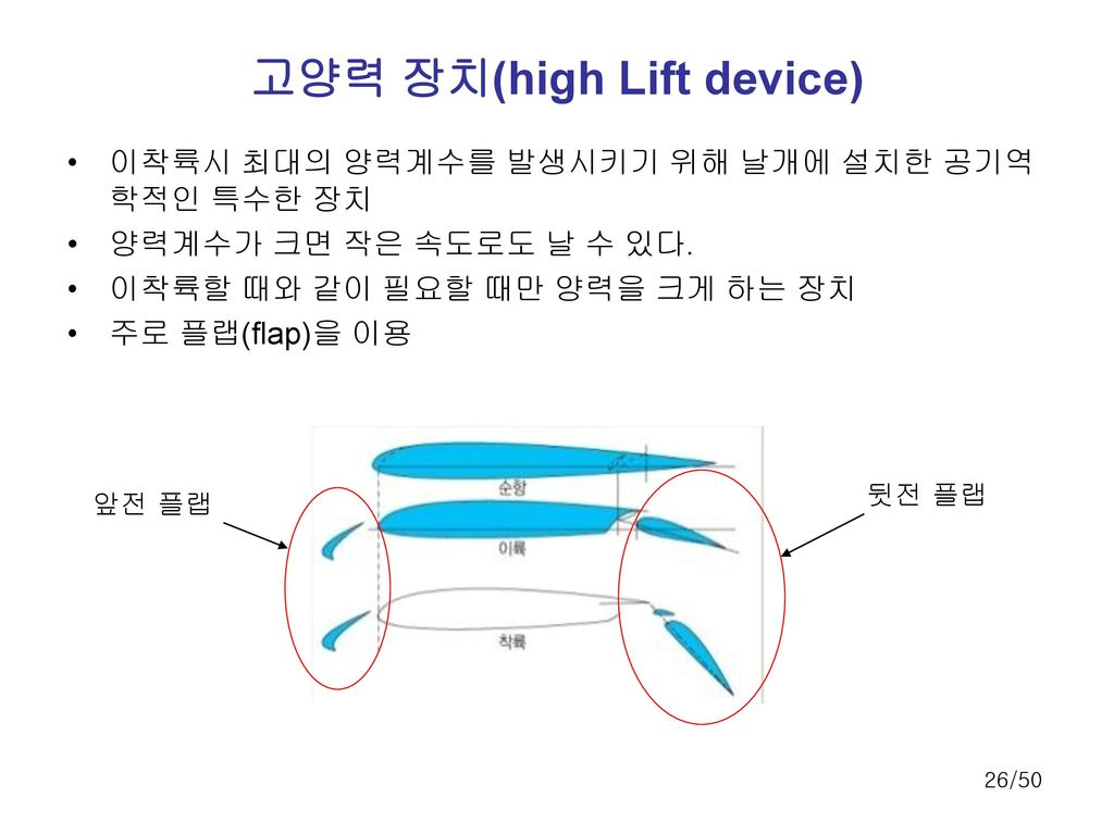 고양력 장치(high Lift device)