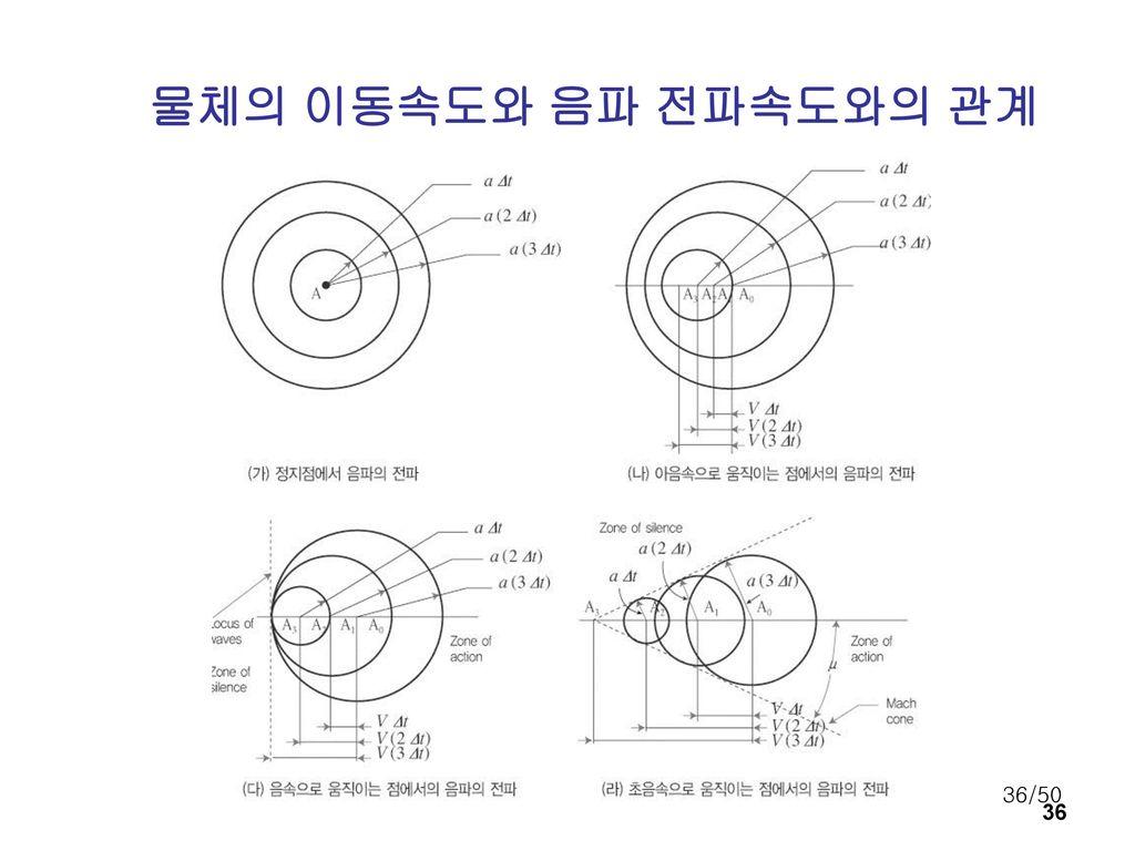 물체의 이동속도와 음파 전파속도와의 관계 36