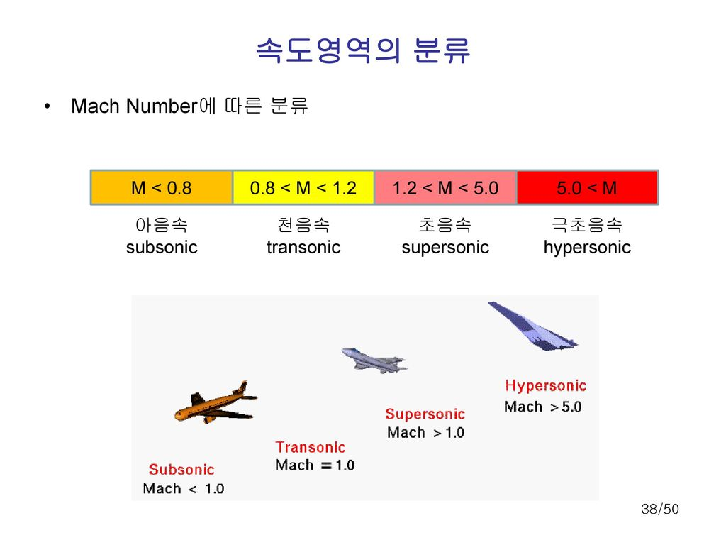 속도영역의 분류 Mach Number에 따른 분류 M < 0.8 0.8 < M < 1.2
