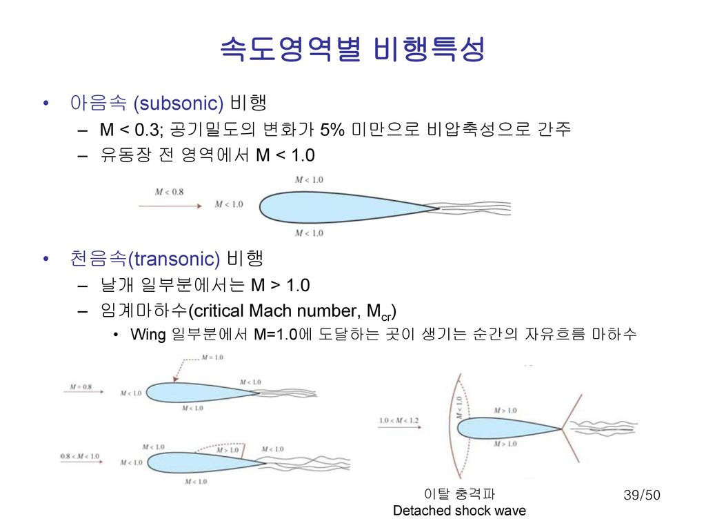 속도영역별 비행특성 아음속 (subsonic) 비행 천음속(transonic) 비행