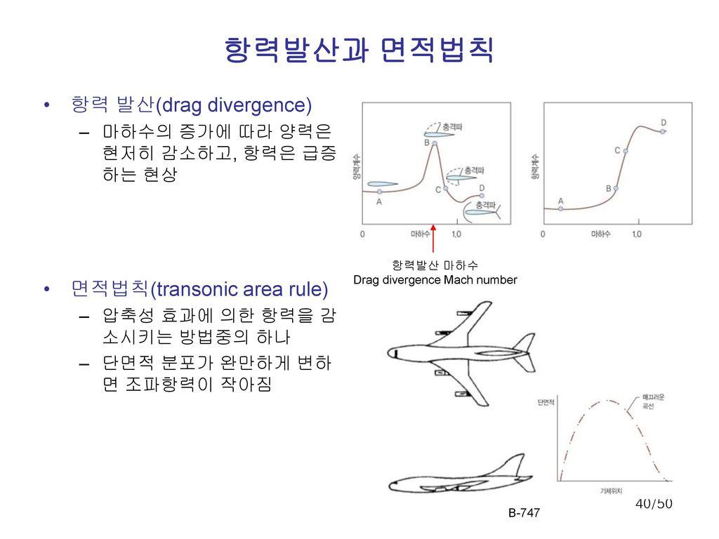 Drag divergence Mach number