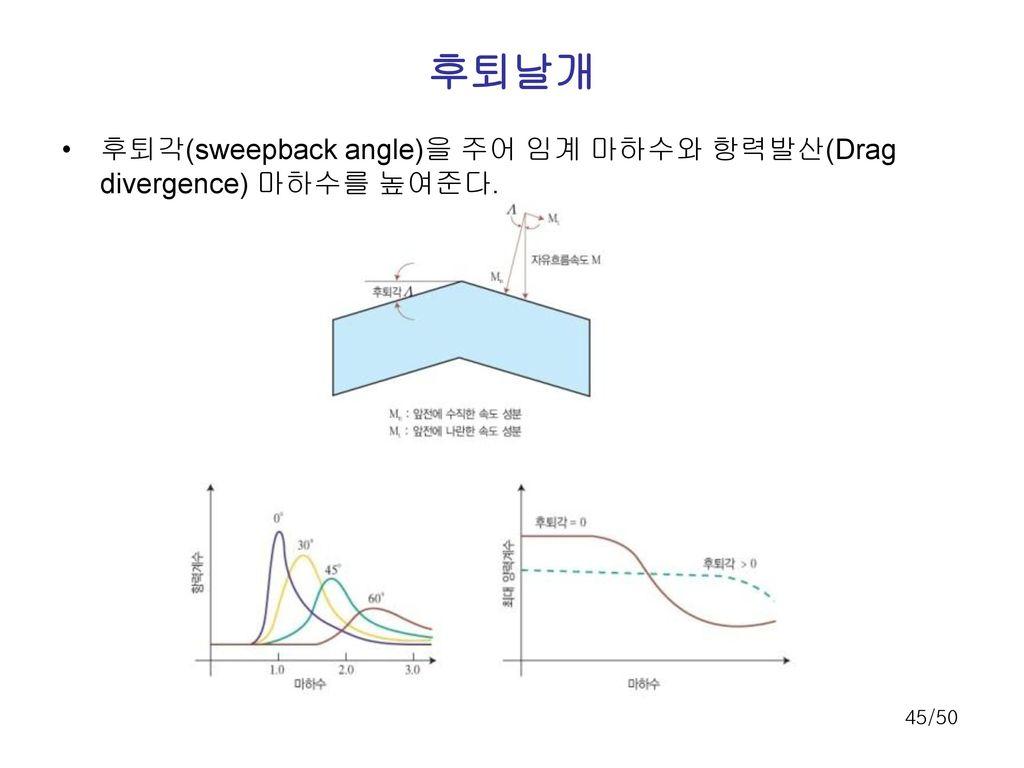 후퇴날개 후퇴각(sweepback angle)을 주어 임계 마하수와 항력발산(Drag divergence) 마하수를 높여준다.