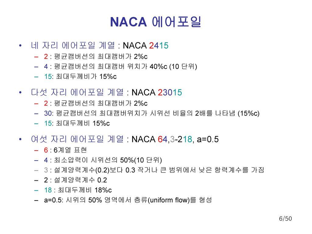 NACA 에어포일 네 자리 에어포일 계열 : NACA 2415 다섯 자리 에어포일 계열 : NACA 23015