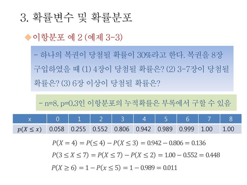 3. 확률변수 및 확률분포 이항분포 예 2 (예제 3-3) - 하나의 복권이 당첨될 확률이 30%라고 한다. 복권을 8장 구입하였을 때 (1) 4장이 당첨될 확률은 (2) 3-7장이 당첨될 확률은 (3) 6장 이상이 당첨될 확률은