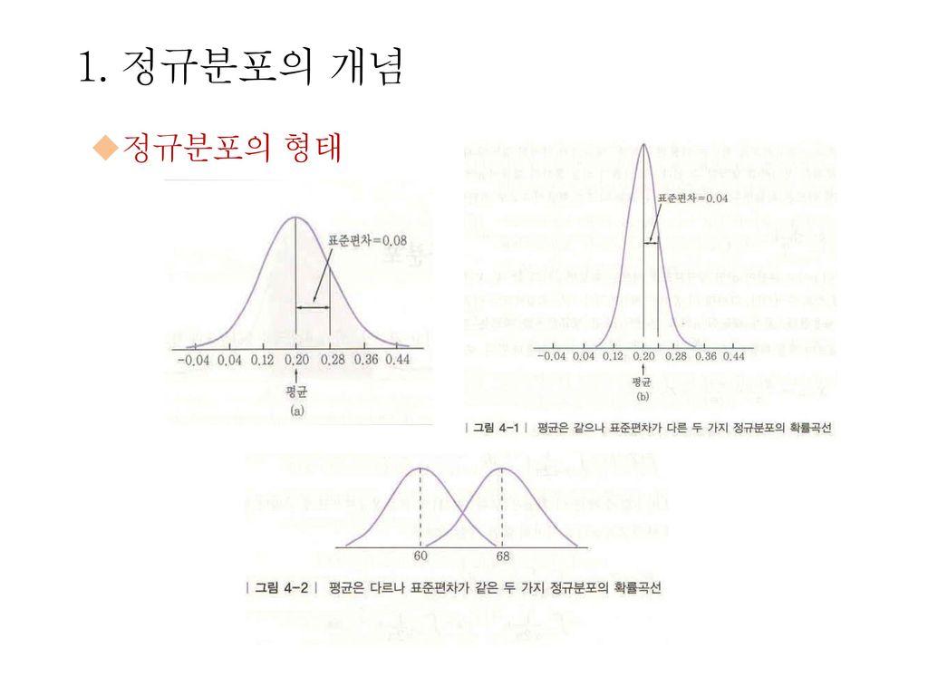 1. 정규분포의 개념 정규분포의 형태