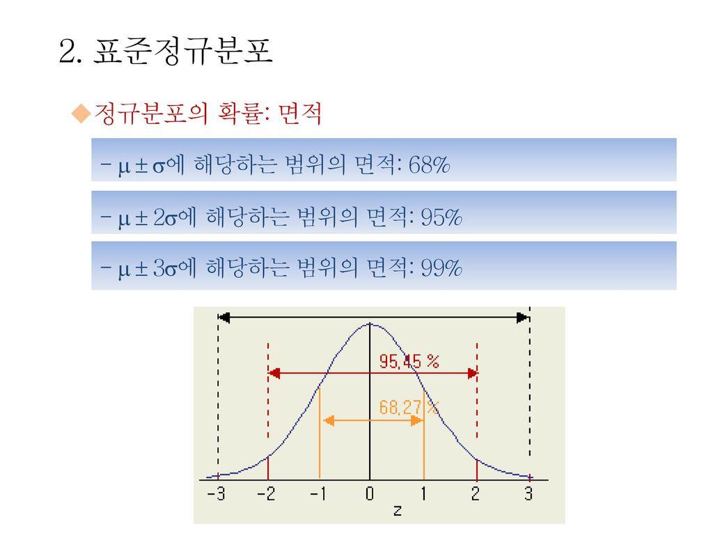 2. 표준정규분포 정규분포의 확률: 면적 -   에 해당하는 범위의 면적: 68%