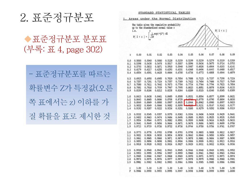 2. 표준정규분포 표준정규분포 분포표 (부록: 표 4, page 302)