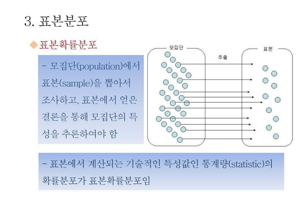 3. 표본분포 표본확률분포. 모집단(population)에서 표본(sample)을 뽑아서 조사하고, 표본에서 얻은 결론을 통해 모집단의 특성을 추론하여야 함.