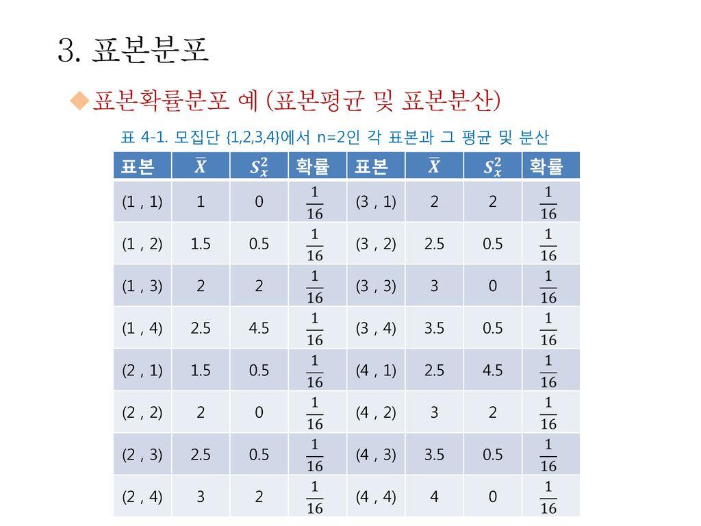 3. 표본분포 표본확률분포 예 (표본평균 및 표본분산) 표본 확률