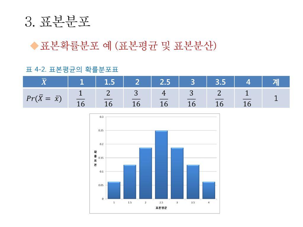 3. 표본분포 표본확률분포 예 (표본평균 및 표본분산) 1 1.5 2 2.5 3 3.5 4 계