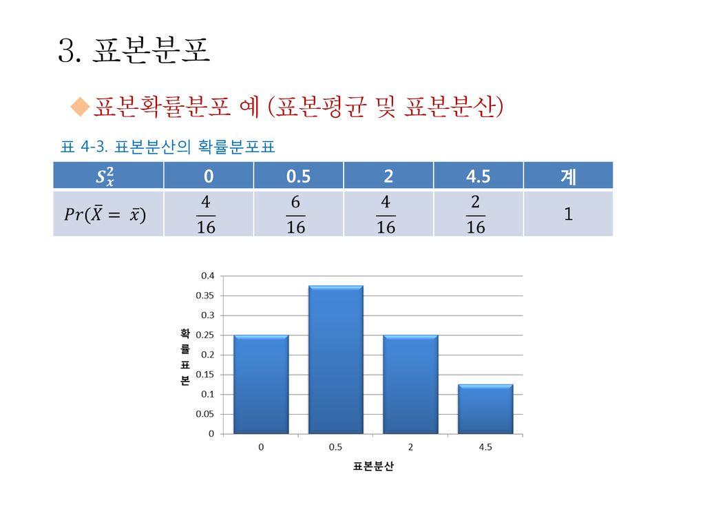 3. 표본분포 표본확률분포 예 (표본평균 및 표본분산) 표 4-3. 표본분산의 확률분포표 0.5 2 4.5 계 1