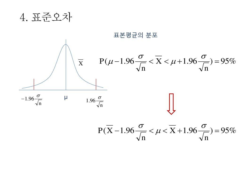 4. 표준오차 표본평균의 분포 μ