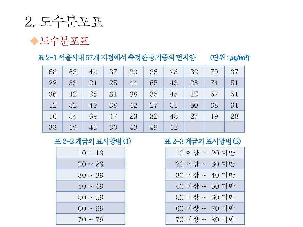 2. 도수분포표 도수분포표 표 2-1 서울시내 57개 지점에서 측정한 공기중의 먼지양 (단위 : ㎍/m3)