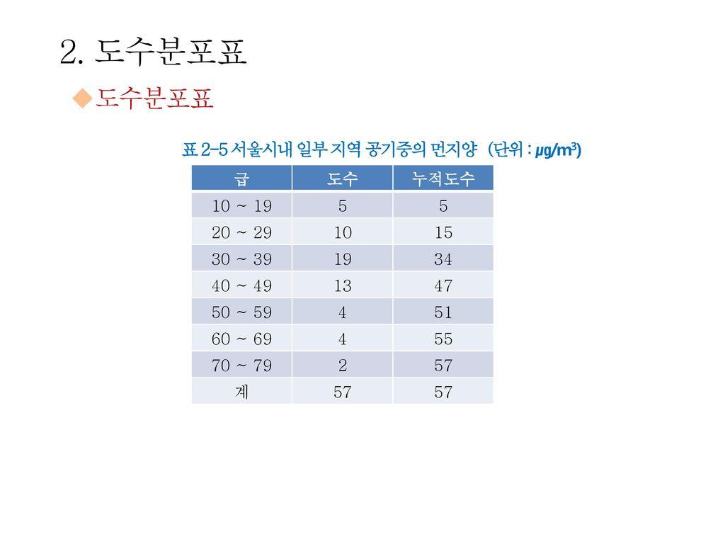 2. 도수분포표 도수분포표 표 2-5 서울시내 일부 지역 공기중의 먼지양 (단위 : ㎍/m3) 급 도수 누적도수 10 ~ 19