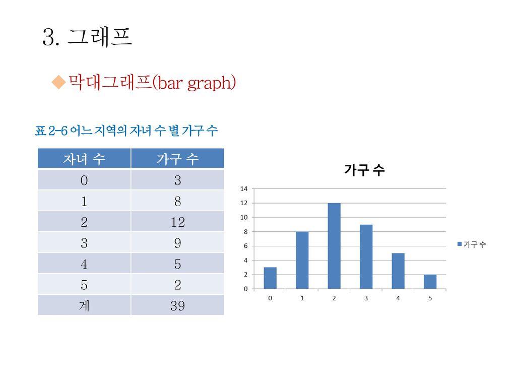 3. 그래프 막대그래프(bar graph) 자녀 수 가구 수 3 1 8 2 12 9 4 5 계 39