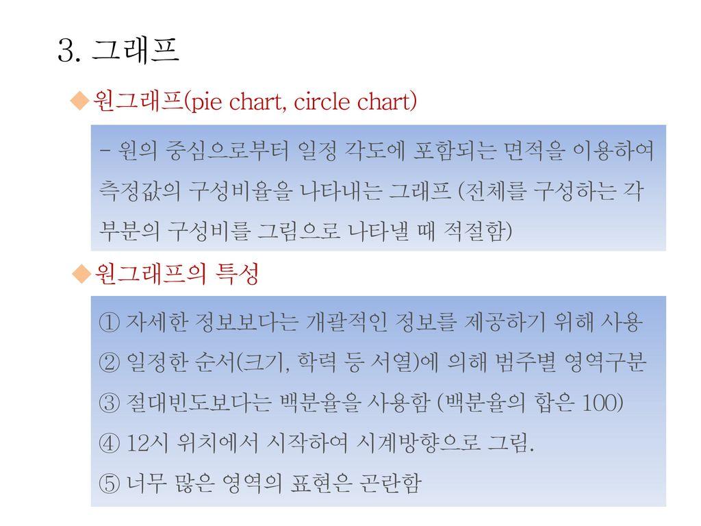 3. 그래프 원그래프(pie chart, circle chart) 원그래프의 특성