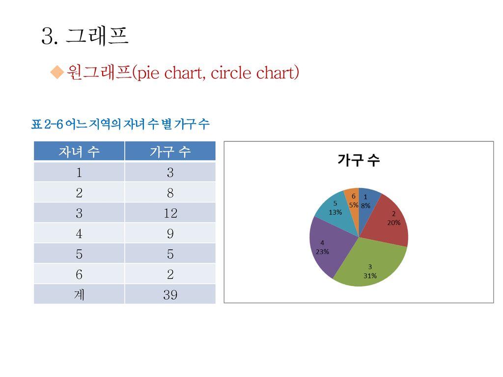 3. 그래프 원그래프(pie chart, circle chart) 자녀 수 가구 수 1 3 2 8 12 4 9 5 6 계 39